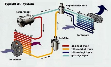 Beskrivning av ett AC-system
