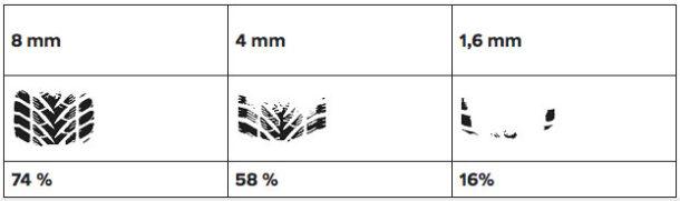 Mönsterdjupet spelar stor roll vid vattenplaning