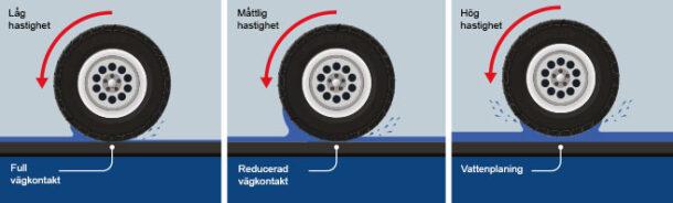 Undvik vattenplaning med låg hastighet