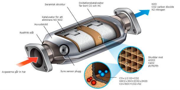 Avgassystem - luftrening katalysator lambda